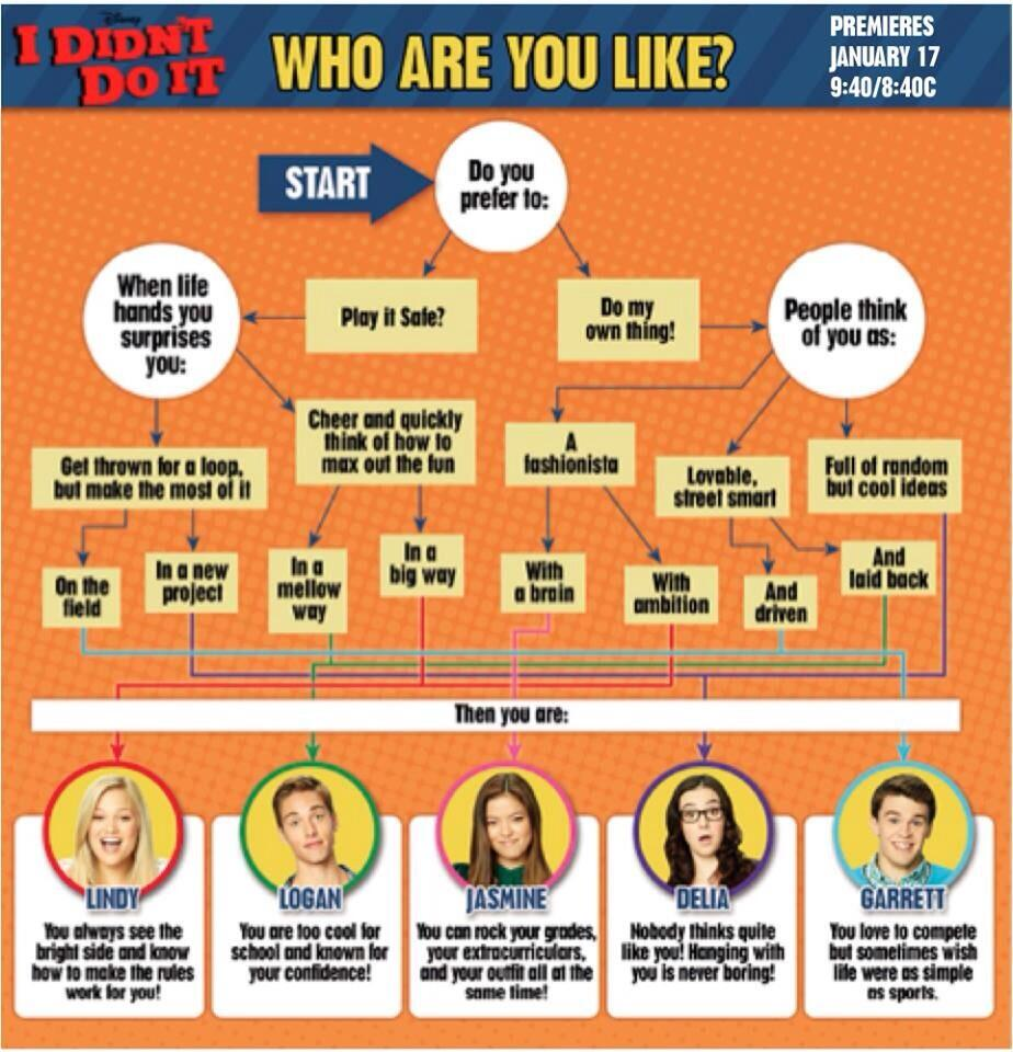 Which Friends Character Are You Most Like